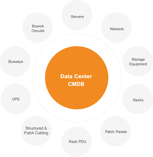 What is a Data Center CMDB?