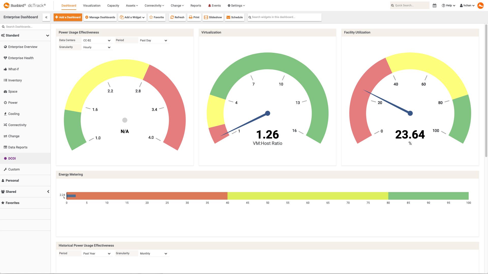 Screenshot of DCOI Dashboard