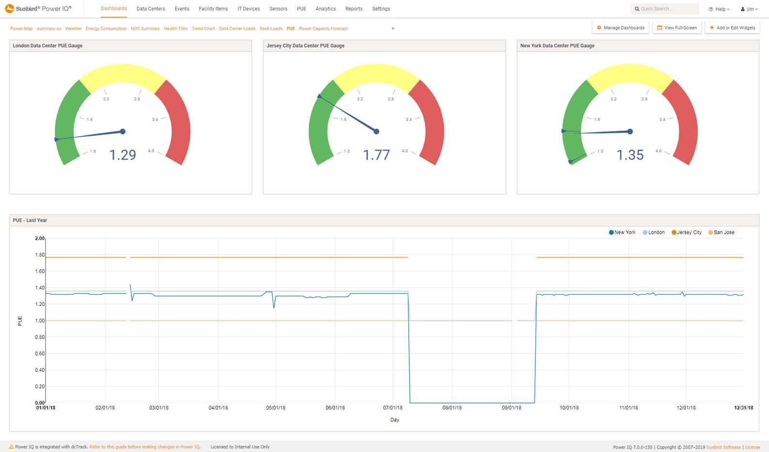 Screenshot of PUE Gauge and Trends
