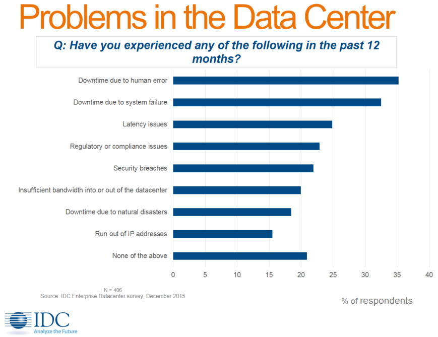 IDC Research Problems in the Data Center