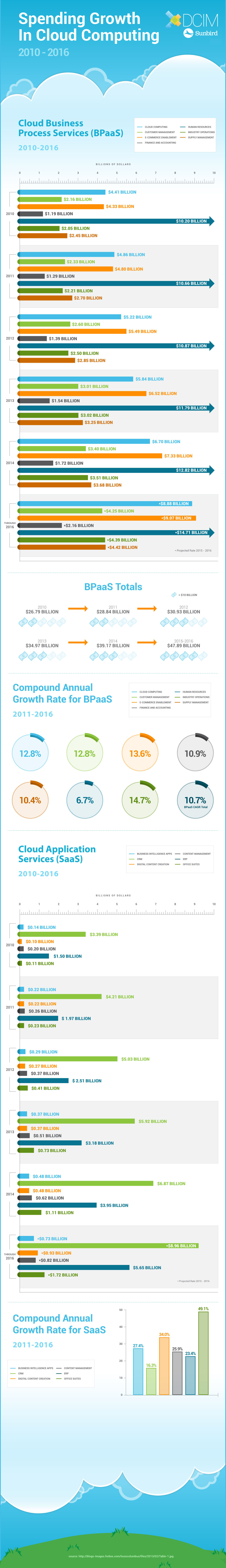 Infographic Spend Growth in Cloud Computing by Sunbird