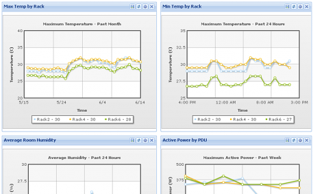 Temperature and Humidity Trends