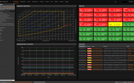 Screenshot of NOC Dashboard