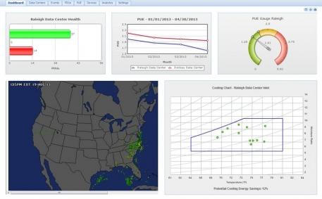 Power Usage Effectiveness (PUE) Gauge and Chart