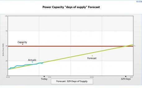 "Power Capacity ""Days of Supply"" Forecast"