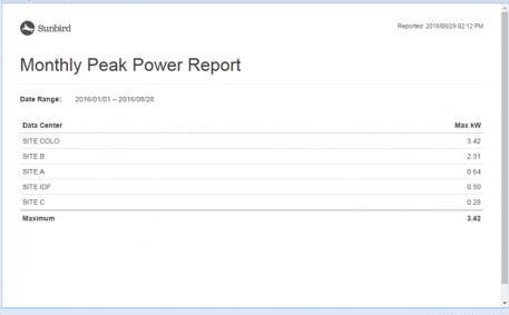 Monthly Peak Power Report